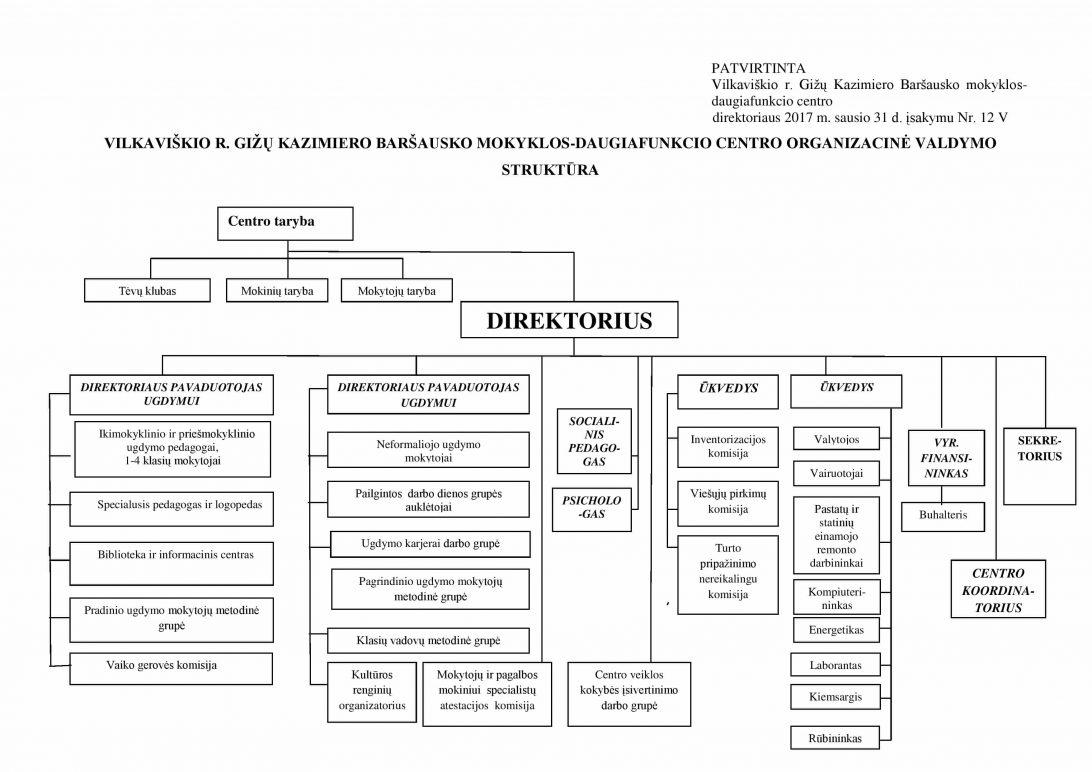 centro organizacine struktura 1 page 001